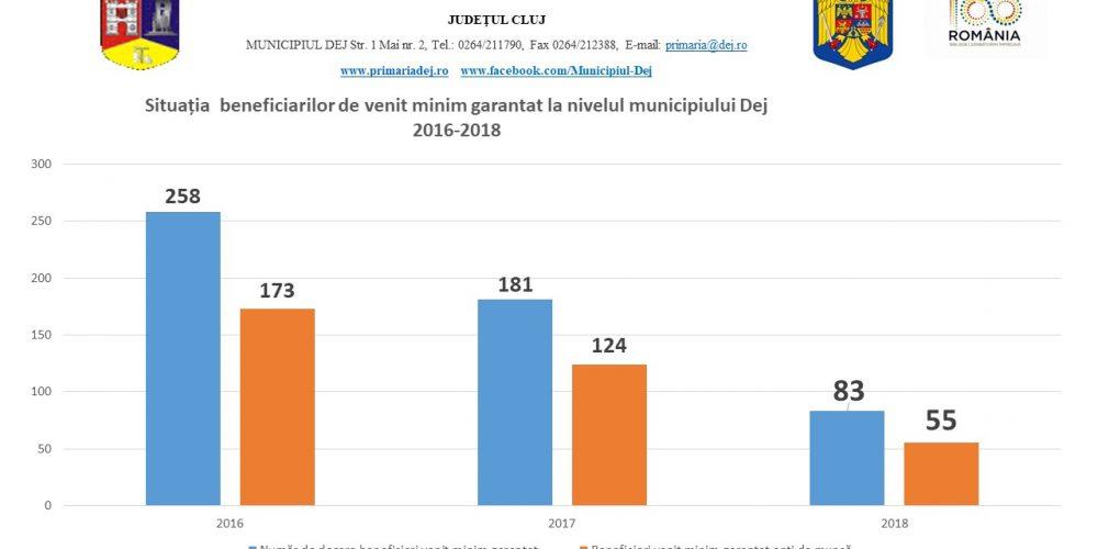 Situația beneficiarilor venitului minim garantat, în municipiul Dej