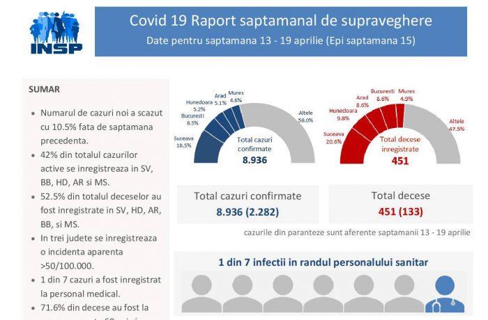 INSP: Numărul cazurilor noi de infecţii cu coronavirus a scăzut cu 10,5% în săptămâna 13 – 19 aprilie