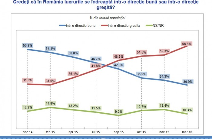 Sondaj Inscop: 58,8 la sută din populație consideră că în România lucrurile merg într-o direcție greșită