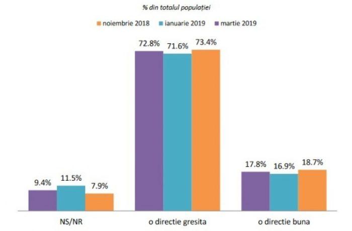 Aproape trei sferturi dintre români cred că țara se îndreaptă într-o direcţie greşită